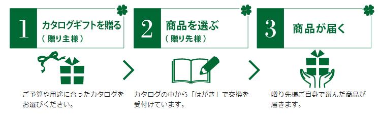 1.ご予算や用途に合ったカタログをお選びください。2.カタログの中から「はがき」で交換を受付けています。3.贈り先様ご自身で選んだ商品が届きます。